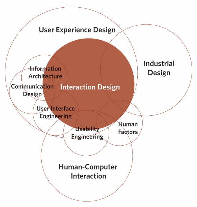 Information Interaction Design: A Unified Fiel Theory of Design. Imagen tomada de www-scf.usc.edu