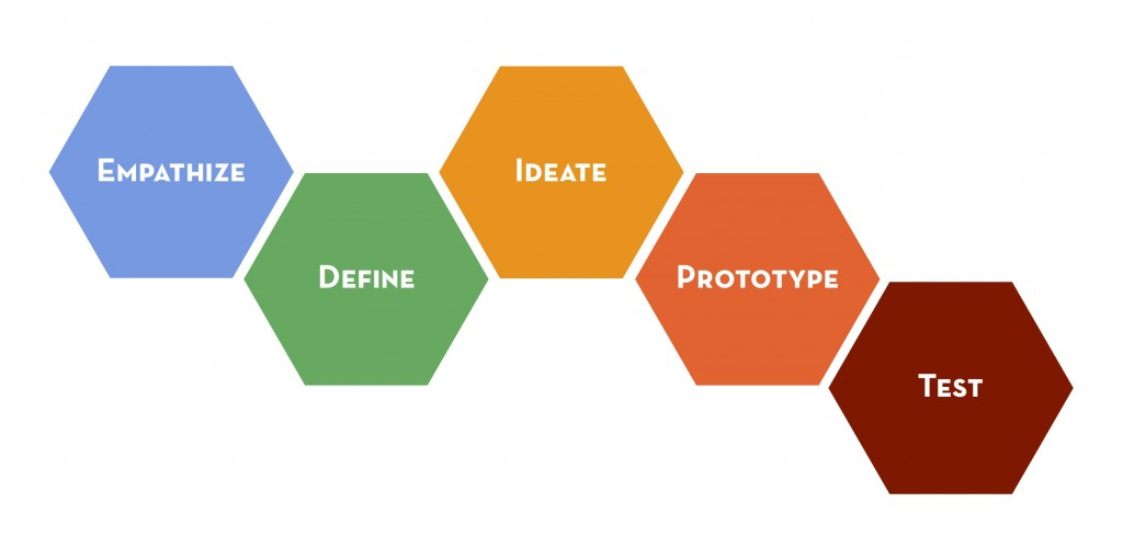 Proceso Design Thinking.